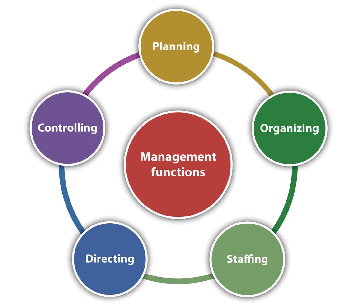 management_functions